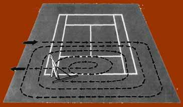 Die Bewegungsrichtung für die Platzpflege